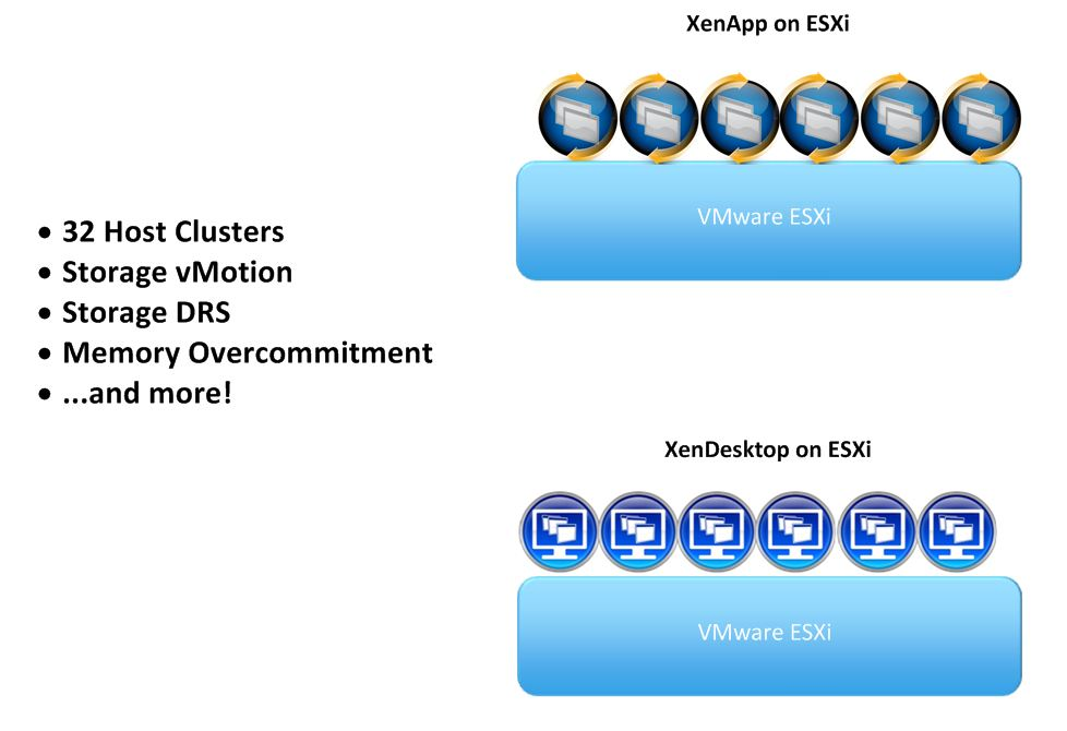VMware and Citrix integration | speakvirtual