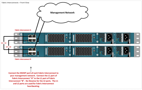 cabling ucs