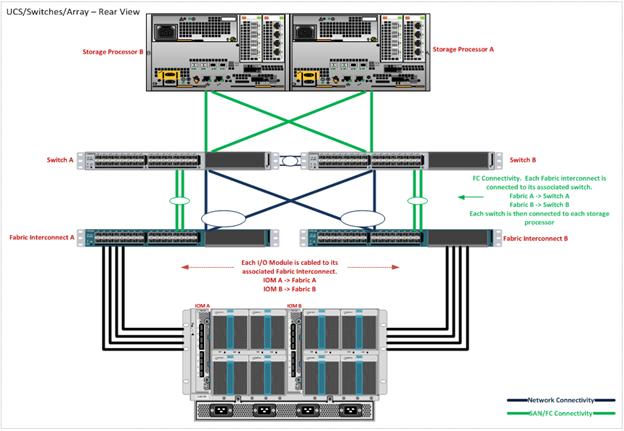 cisco ucs 101 installation and basic config speakvirtual rh speakvirtual com Infrastructure Diagram UCS Blade IOM Diagram