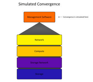 Convergence and the Software-Defined Data Center   speakvirtual